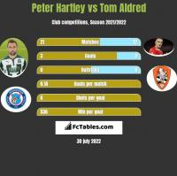 Peter Hartley vs Tom Aldred h2h player stats