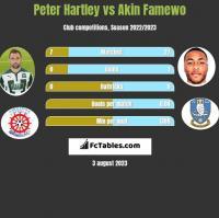 Peter Hartley vs Akin Famewo h2h player stats