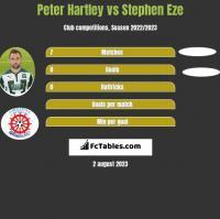 Peter Hartley vs Stephen Eze h2h player stats