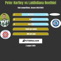 Peter Hartley vs Laldinliana Renthlei h2h player stats