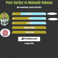 Peter Hartley vs Mobashir Rahman h2h player stats