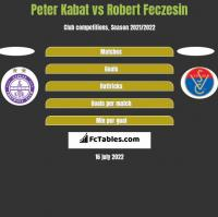Peter Kabat vs Robert Feczesin h2h player stats