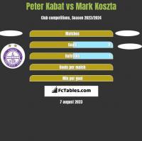 Peter Kabat vs Mark Koszta h2h player stats