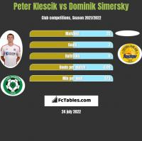 Peter Klescik vs Dominik Simersky h2h player stats