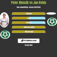 Peter Klescik vs Jan Kvida h2h player stats