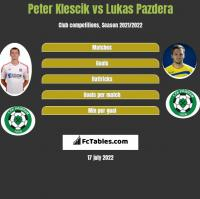 Peter Klescik vs Lukas Pazdera h2h player stats