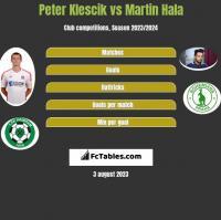 Peter Klescik vs Martin Hala h2h player stats