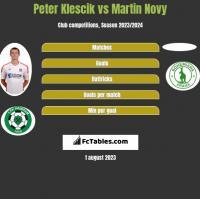Peter Klescik vs Martin Novy h2h player stats
