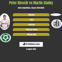 Peter Klescik vs Martin Sladky h2h player stats