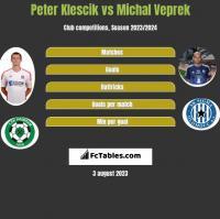 Peter Klescik vs Michal Veprek h2h player stats