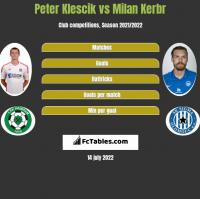 Peter Klescik vs Milan Kerbr h2h player stats