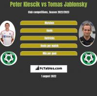 Peter Klescik vs Tomas Jablonsky h2h player stats