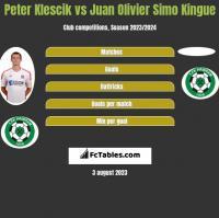 Peter Klescik vs Juan Olivier Simo Kingue h2h player stats