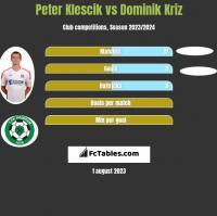 Peter Klescik vs Dominik Kriz h2h player stats