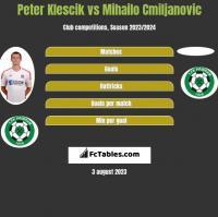 Peter Klescik vs Mihailo Cmiljanovic h2h player stats