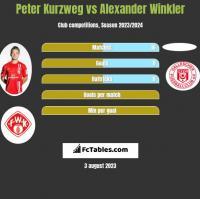 Peter Kurzweg vs Alexander Winkler h2h player stats