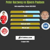 Peter Kurzweg vs Bjoern Paulsen h2h player stats
