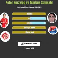 Peter Kurzweg vs Markus Schwabl h2h player stats