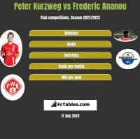 Peter Kurzweg vs Frederic Ananou h2h player stats