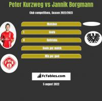 Peter Kurzweg vs Jannik Borgmann h2h player stats