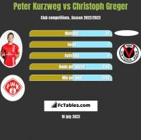 Peter Kurzweg vs Christoph Greger h2h player stats