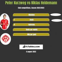 Peter Kurzweg vs Niklas Heidemann h2h player stats