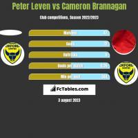 Peter Leven vs Cameron Brannagan h2h player stats