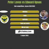 Peter Leven vs Edward Upson h2h player stats