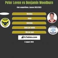 Peter Leven vs Benjamin Woodburn h2h player stats