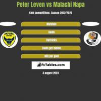 Peter Leven vs Malachi Napa h2h player stats