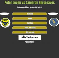 Peter Leven vs Cameron Hargreaves h2h player stats