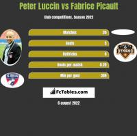 Peter Luccin vs Fabrice Picault h2h player stats
