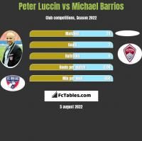 Peter Luccin vs Michael Barrios h2h player stats