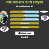 Peter Luccin vs Paxton Pomykal h2h player stats
