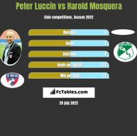 Peter Luccin vs Harold Mosquera h2h player stats