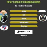 Peter Luccin vs Gianluca Busio h2h player stats