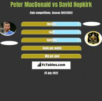 Peter MacDonald vs David Hopkirk h2h player stats