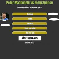 Peter MacDonald vs Greig Spence h2h player stats