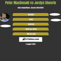 Peter MacDonald vs Jordyn Sheerin h2h player stats