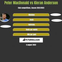 Peter MacDonald vs Kieran Anderson h2h player stats