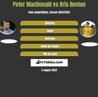 Peter MacDonald vs Kris Renton h2h player stats