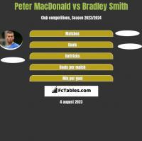 Peter MacDonald vs Bradley Smith h2h player stats
