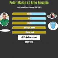 Peter Mazan vs Ante Roguljic h2h player stats