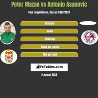 Peter Mazan vs Antonio Asanovic h2h player stats
