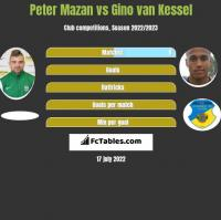 Peter Mazan vs Gino van Kessel h2h player stats