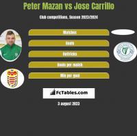 Peter Mazan vs Jose Carrillo h2h player stats