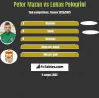 Peter Mazan vs Lukas Pelegrini h2h player stats