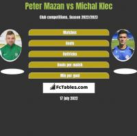 Peter Mazan vs Michal Klec h2h player stats