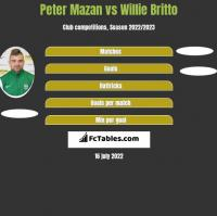 Peter Mazan vs Willie Britto h2h player stats