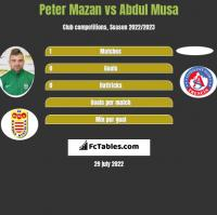 Peter Mazan vs Abdul Musa h2h player stats